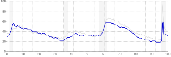 Maine monthly unemployment rate chart from 1990 to May 2021